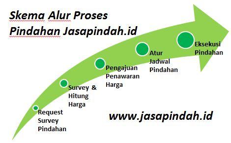 Alur Proses Pindahan Jasapindah.id